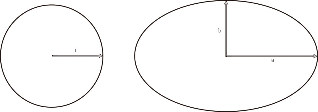 difference between a circle and an ellipse